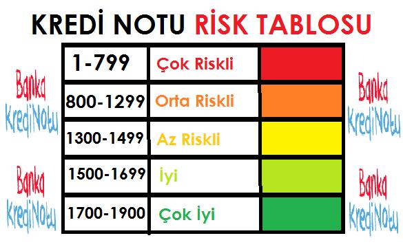 kredi-notu-risk-puan-tablosu